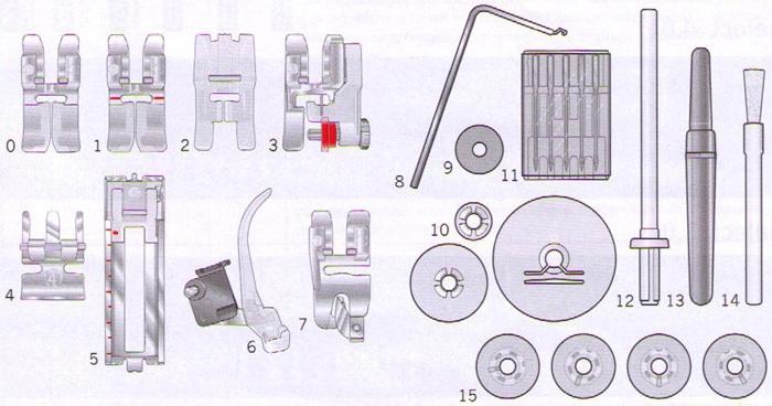 šicí stroj Pfaff Select 3.2-4